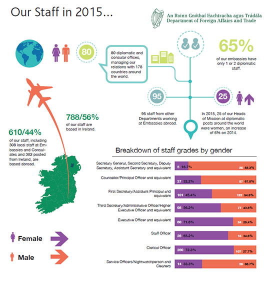 Our Staff Statistics 2015 Large