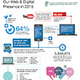 Web and Digitsl Statistics 2015 Infographic