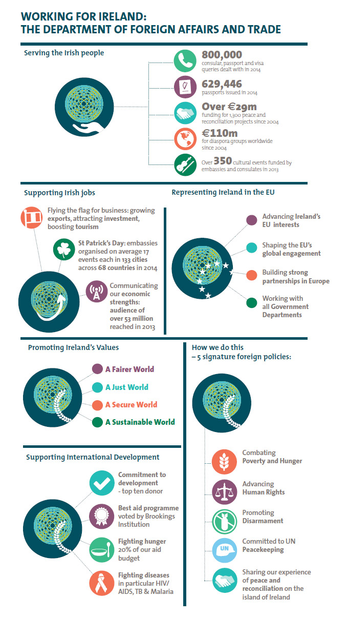 Infographic outlining how the Department of Foreign Affairs and Trade works for Ireland