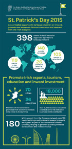 St Patrick's Day Infographic 2015