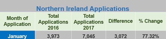 Northern Ireland Applications