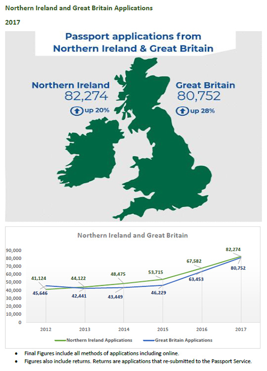 Passport Service Statistics for Great Britain and Northern Ireland