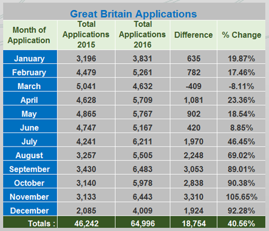 Great Britain Applications