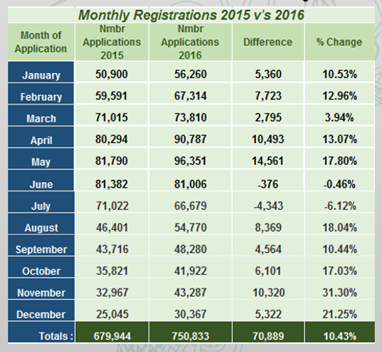 Monthly Registrations