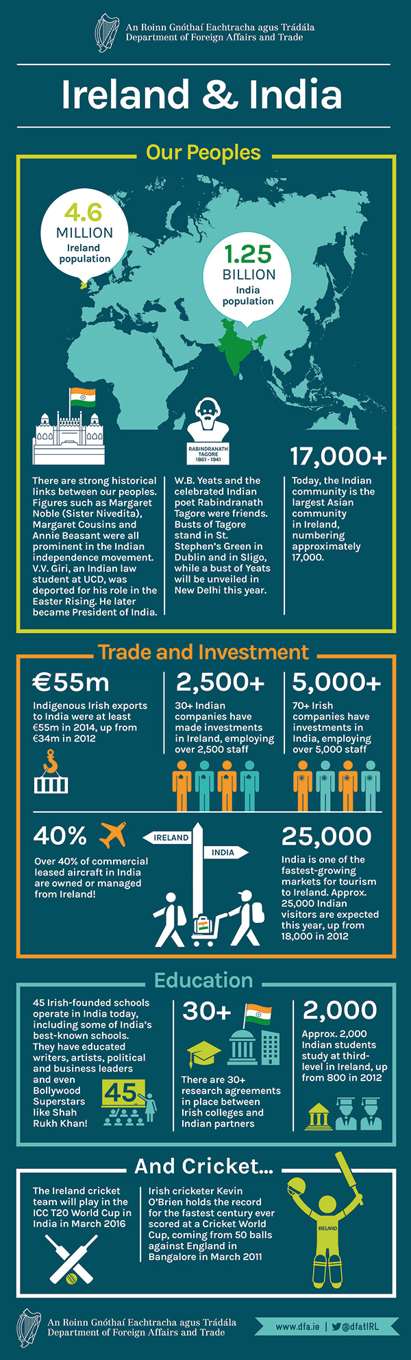 Ireland and India Infographic