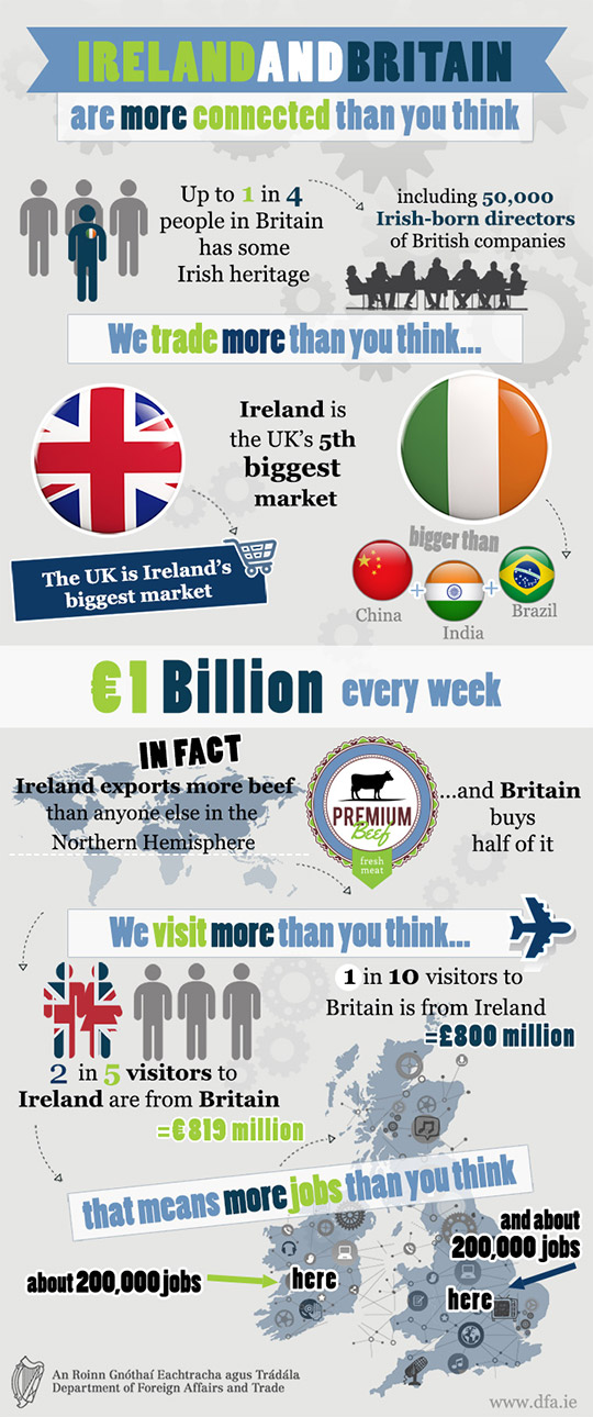 Ireland and Britain Infographic