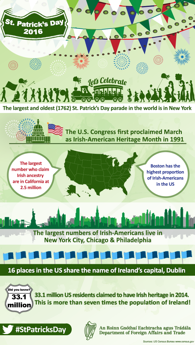 Infographic to celebrate St. Patrick's Day in the USA