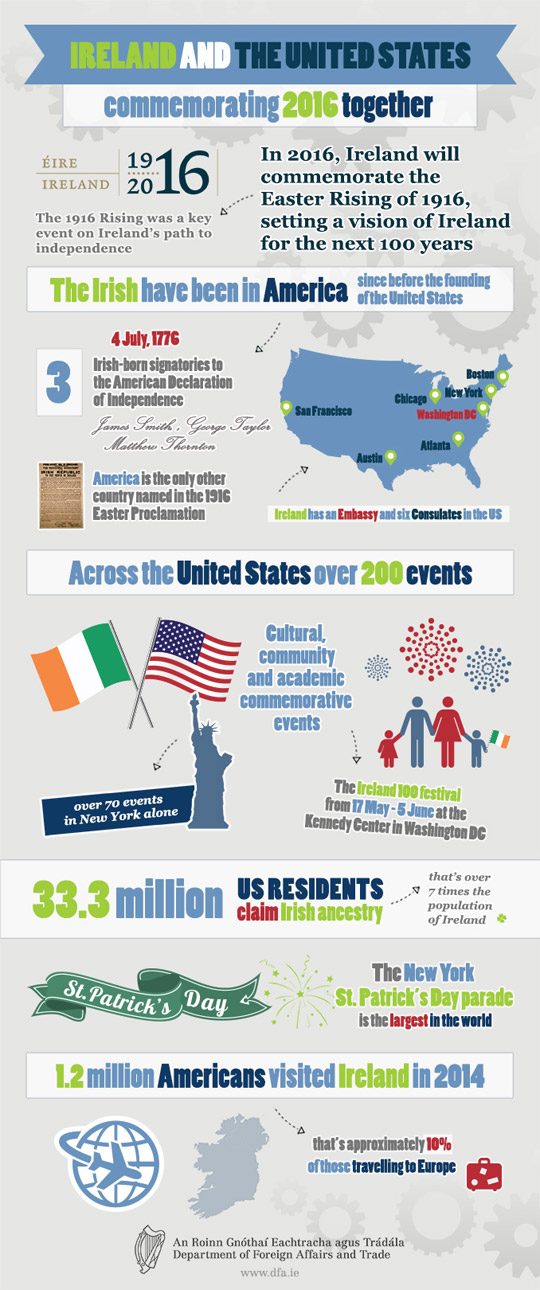 Ireland and the US commemorating 2016 together