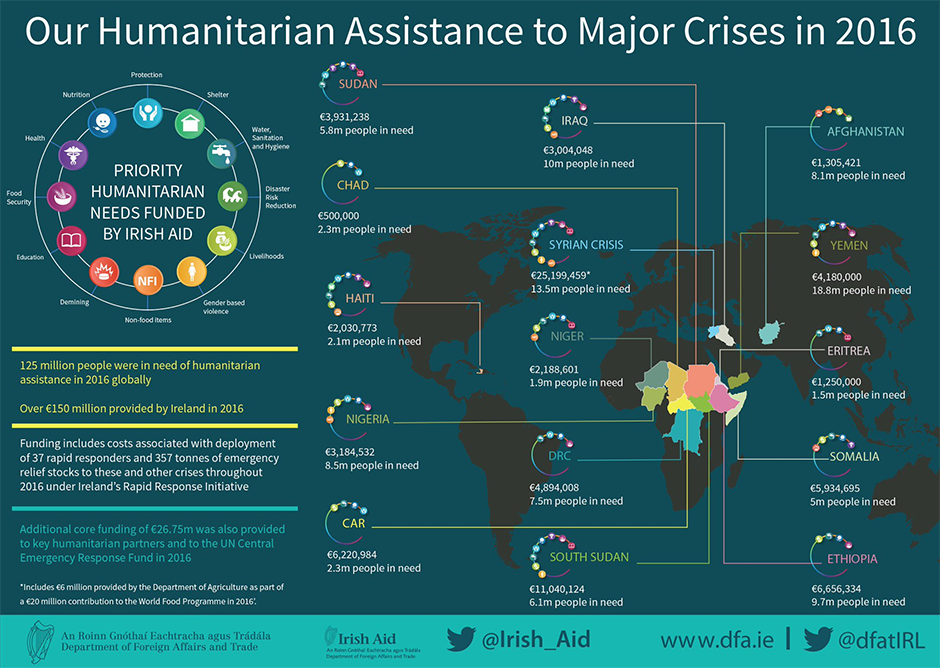Humanitarian Assistance to Major Crises in 2016